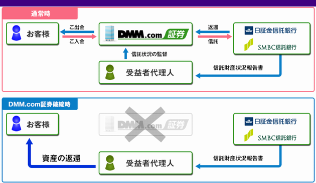 DMMFX資産保全