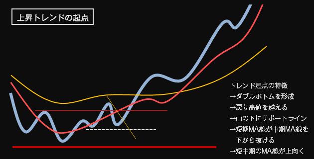 上昇チャート