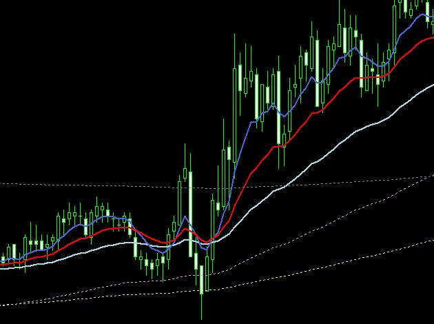 上昇チャート・押し目チャート3