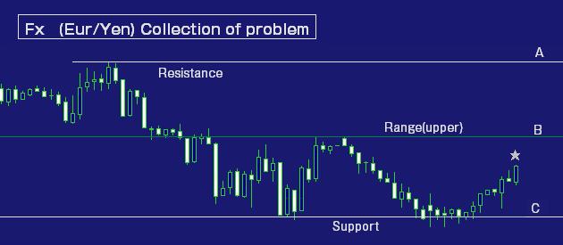 ユーロ円・FX問題集