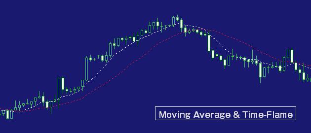 移動平均線と時間軸