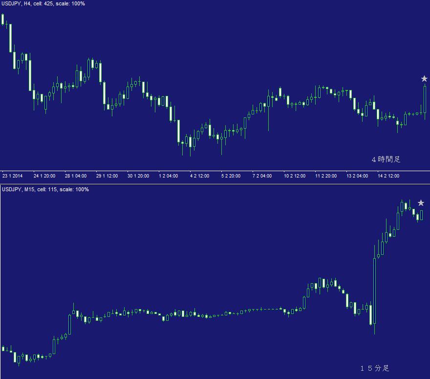 ドル円問題集・日計り問題2A