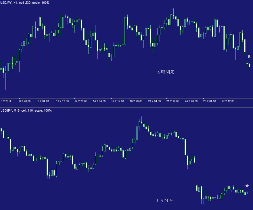 ドル円FX問題集・日計り7A