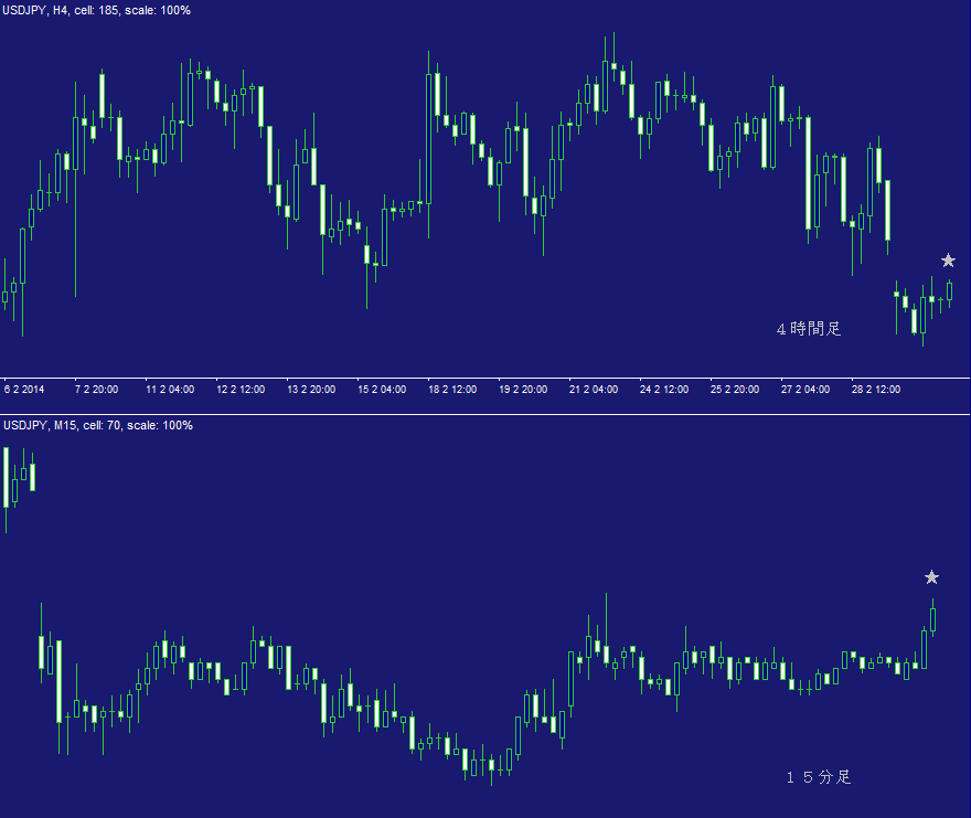 ドル円FX問題集・日計り8A