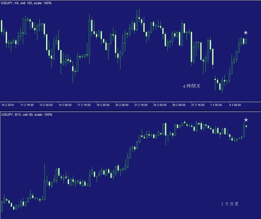 ドル円FX問題集・日計り9A