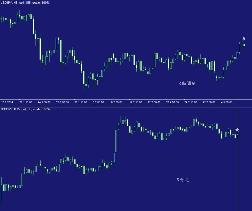 ドル円FX問題集・日計り11A