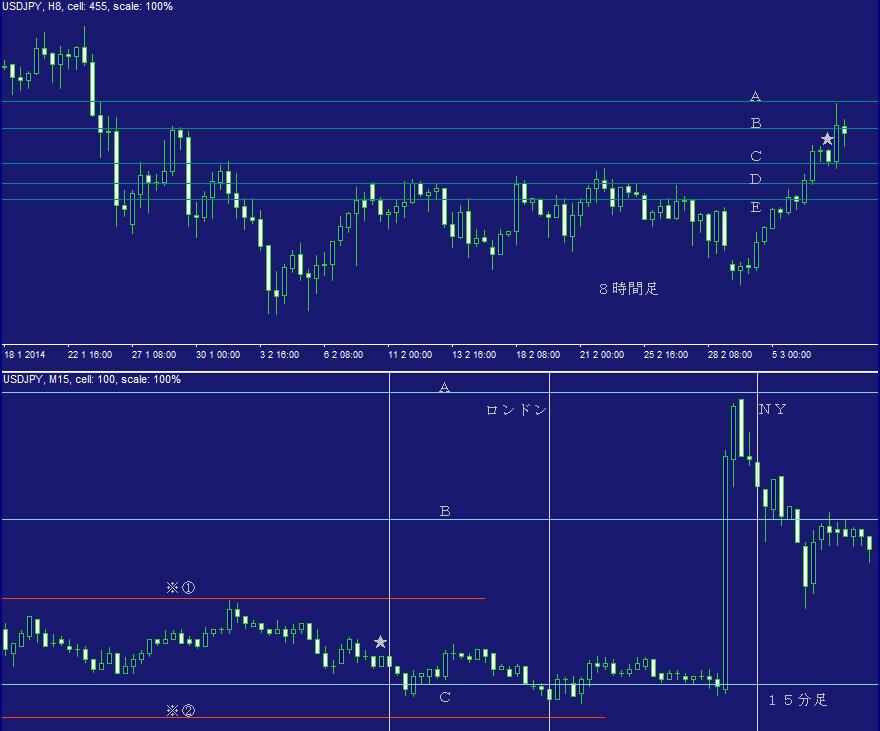 ドル円FX問題集・日計り11C