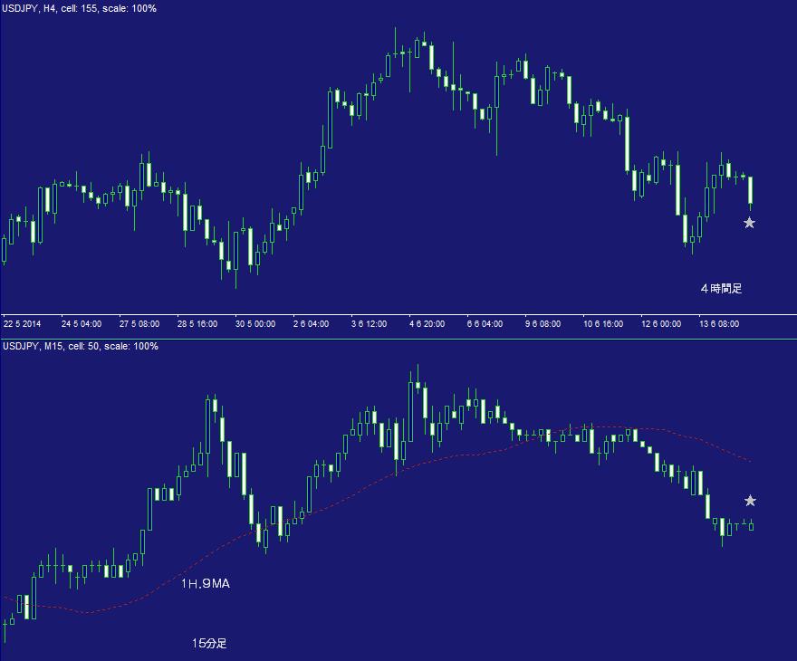 ドル円FX問題集・日計り15A