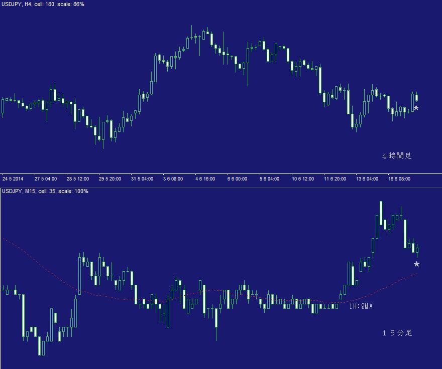 ドル円FX問題集・日計り16A