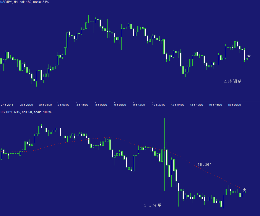 ドル円FX問題集・日計り17A
