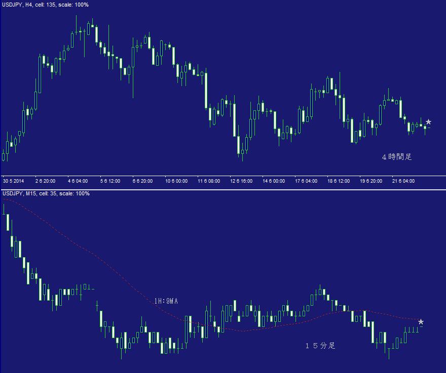 ドル円FX問題集・日計り18A