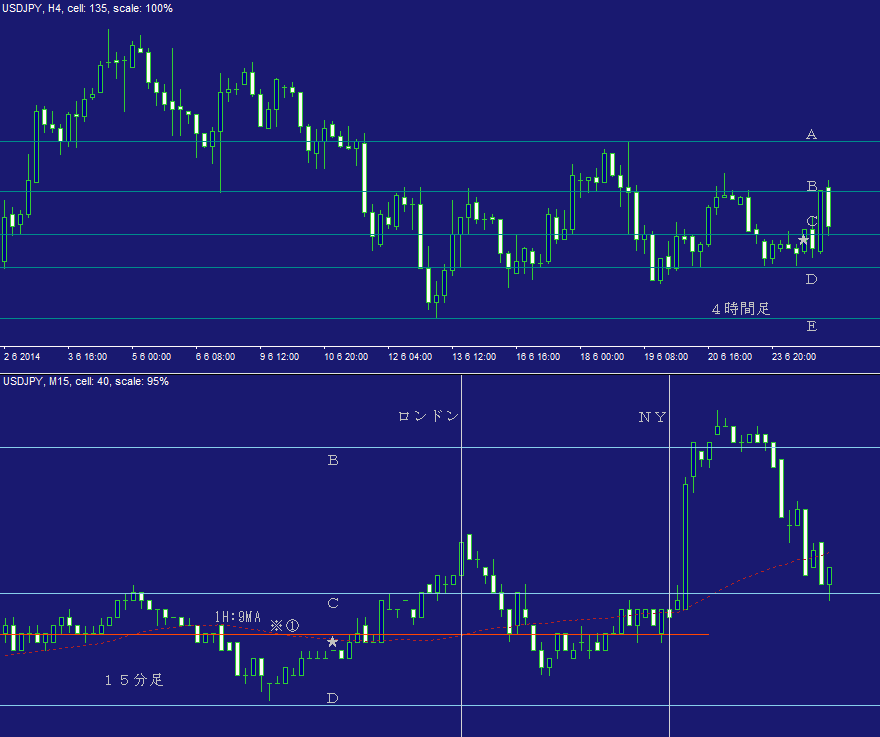ドル円FX問題集・日計り18C