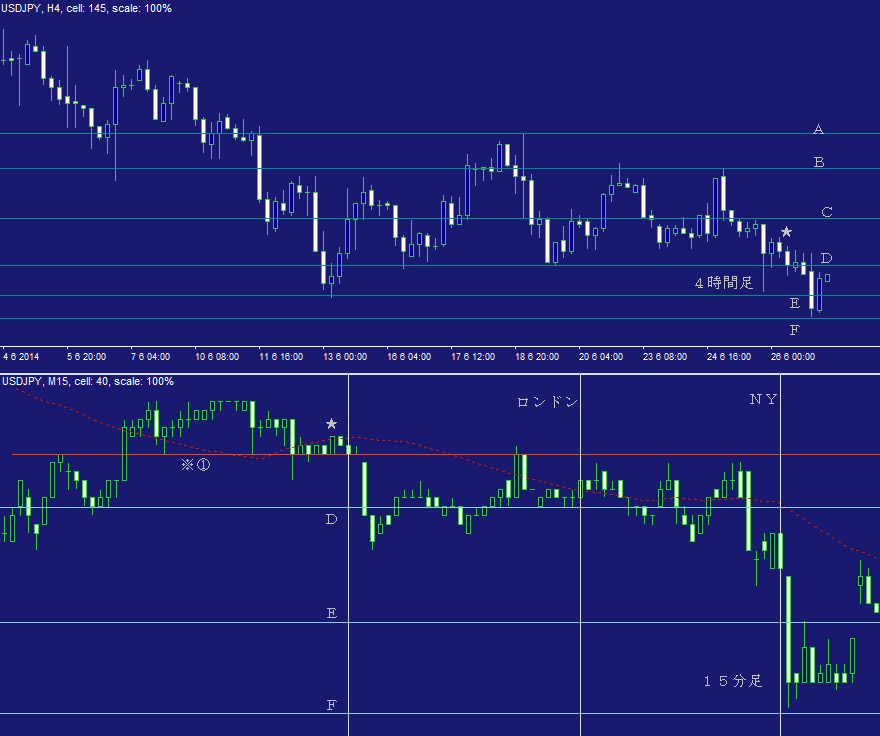ドル円FX問題集・日計り19C