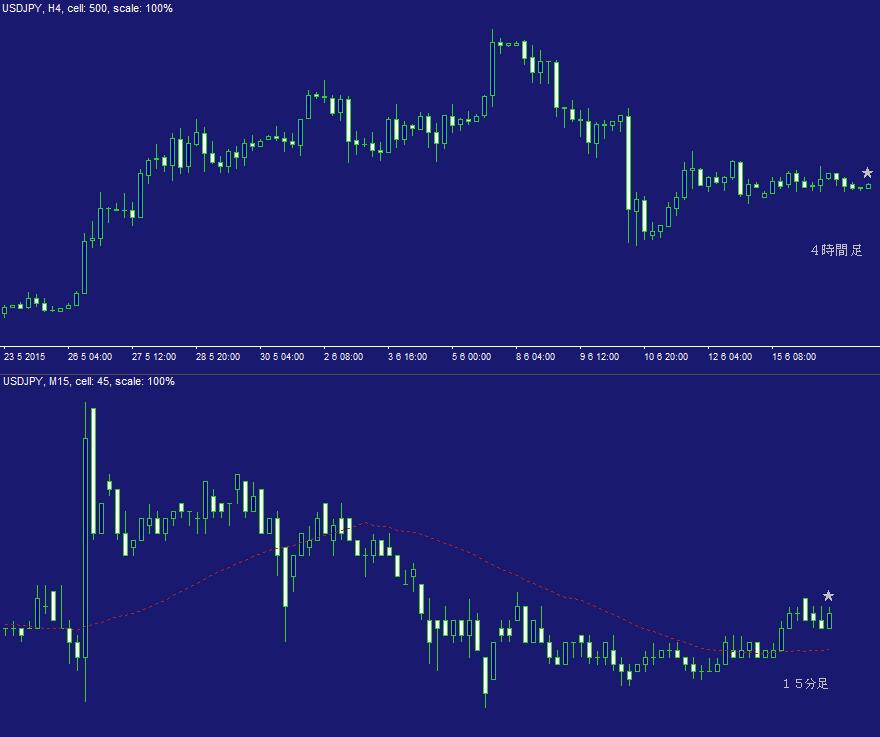 ドル円FX問題集・日計り21A