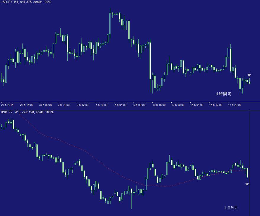 ドル円FX問題集・日計り22A