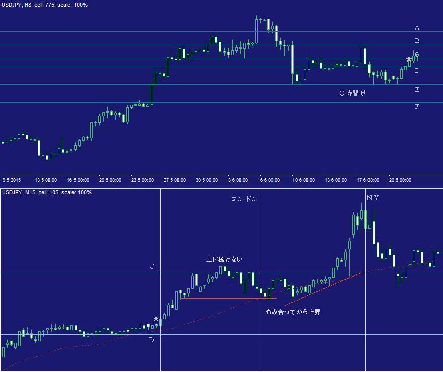 ドル円FX問題集・日計り23C