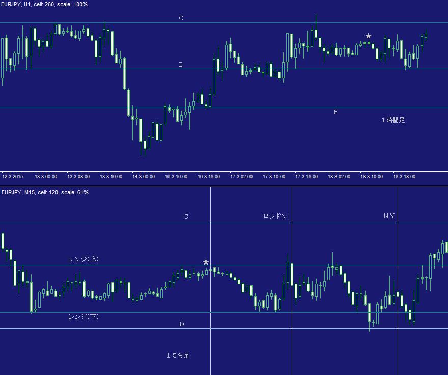 ユーロ円問題集・デイトレ01C