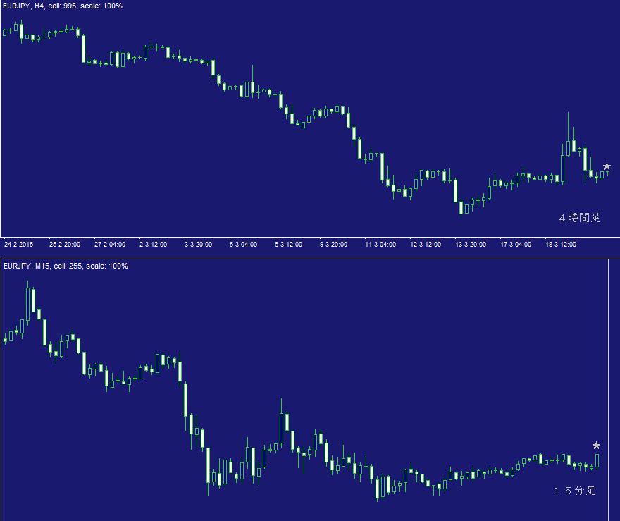 ユーロ円問題集・デイトレ02A