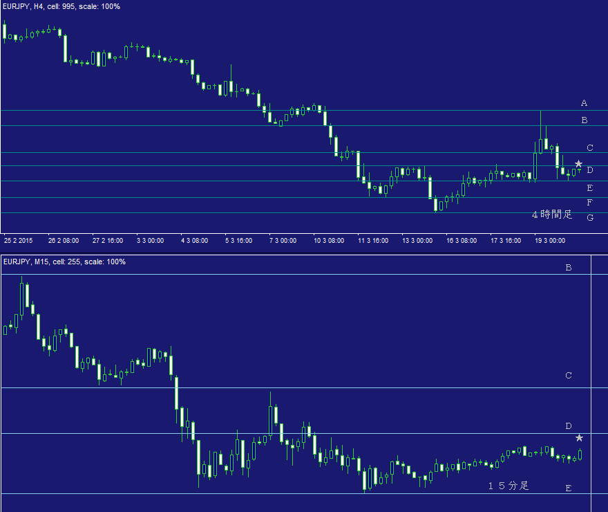 ユーロ円問題集・デイトレ02B