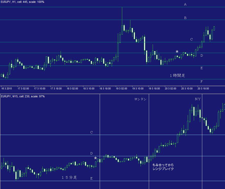 ユーロ円問題集・デイトレ02C