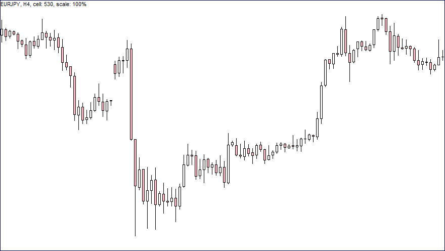 FX抵抗線・支持線A