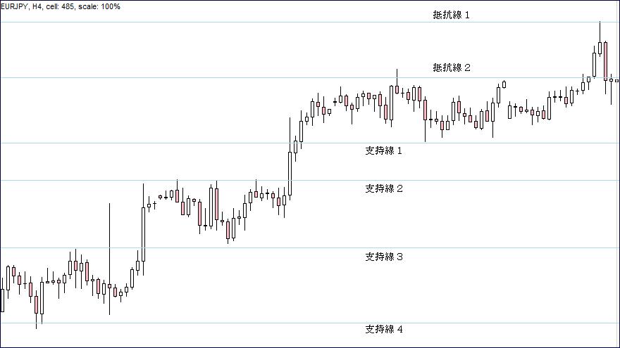FX抵抗線・支持線26B