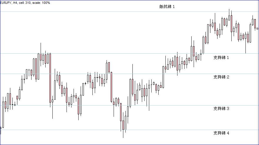 FX抵抗線・支持線28B