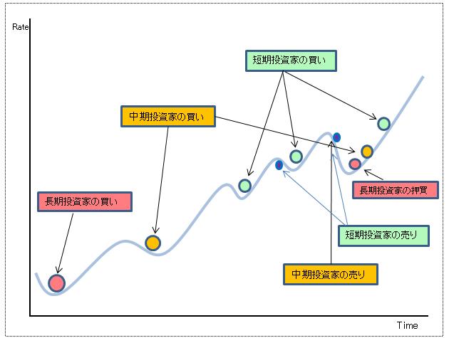 ダウ理論3ステップ2