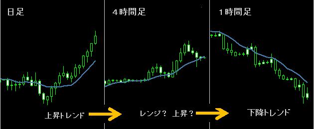 マルチタイムフレーム分析3