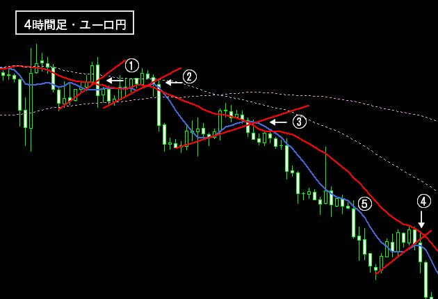FXの下降トレンドの戦術