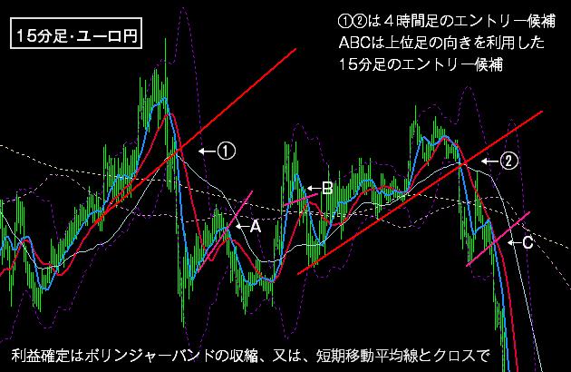 FXの下降トレンドの戦術1