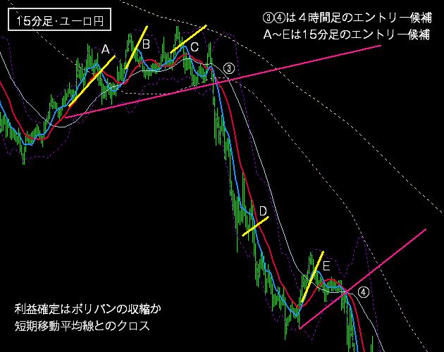 FXの下降トレンドの戦術2