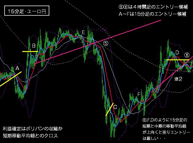 FXの下降トレンドの戦術3