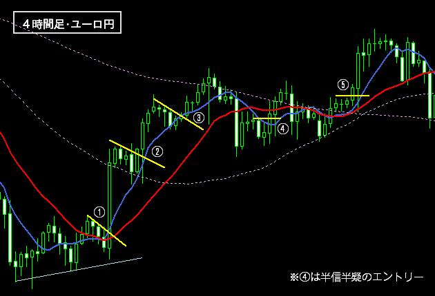 FXの上昇トレンドの戦術