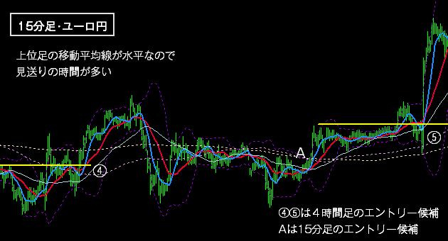FXの上昇トレンドの戦術2