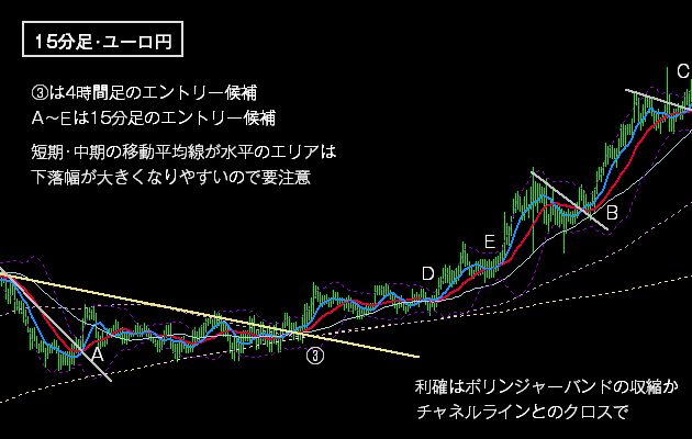 FXの上昇トレンドの戦術1