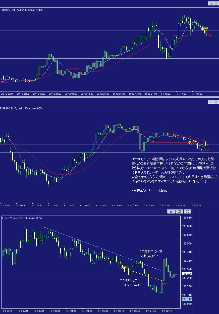 FX取引ノート2