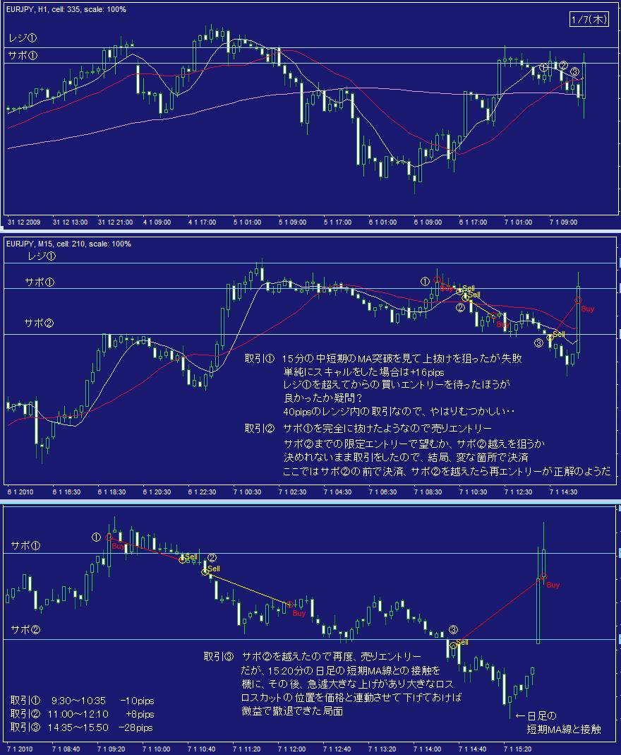 FX取引ノート7