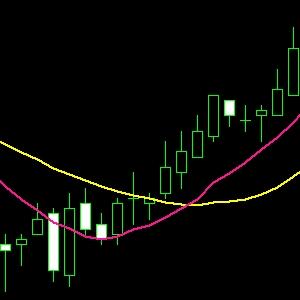 FX移動平均線
