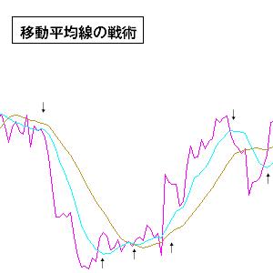 移動平均線の戦術1