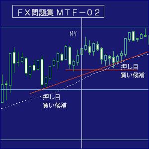 FX・マルチタイムフレーム問題集02