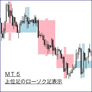 MT5・上位足のローソク足表示