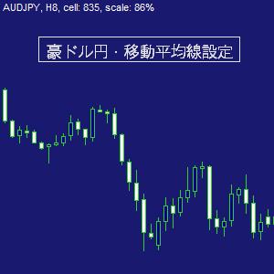 豪ドル円/移動平均線設定