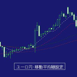 ユーロ円/移動平均線設定