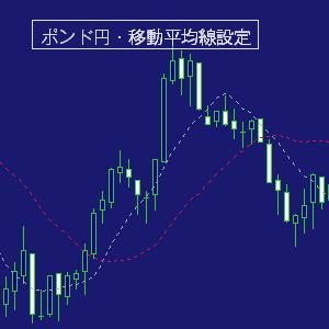 ポンド円/移動平均線設定
