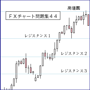 FXレジスタンス・サポート44
